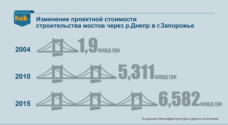 Most_infografika800