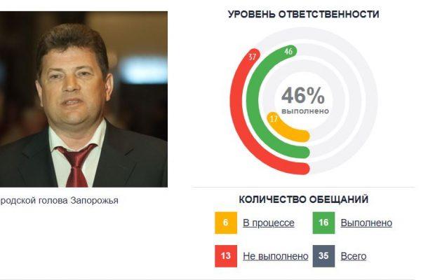 Владимир Буряк занял третье место в топе безответственных мэров Украины
