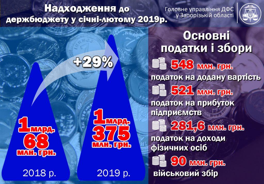 В ГФС подсчитали отчисления запорожцев в бюджет