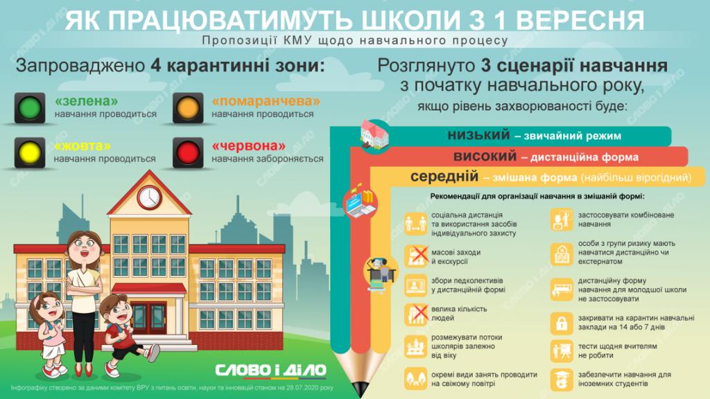 Как будут работать школы: названы три возможных сценария
